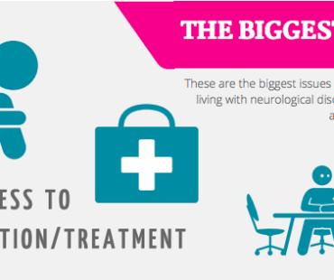 Welt-Gehirn-Tag Umfrage: Biggest Issues