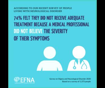 74% hatten den Eindruck, dass sie keine adäquate Behandlung erhielten, da Mediziner die Schwere ihrer Symptome nicht glaubten